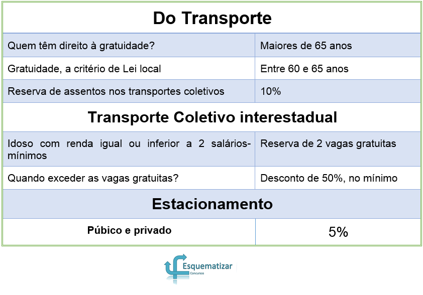 Estatuto do Idoso - Do Transporte