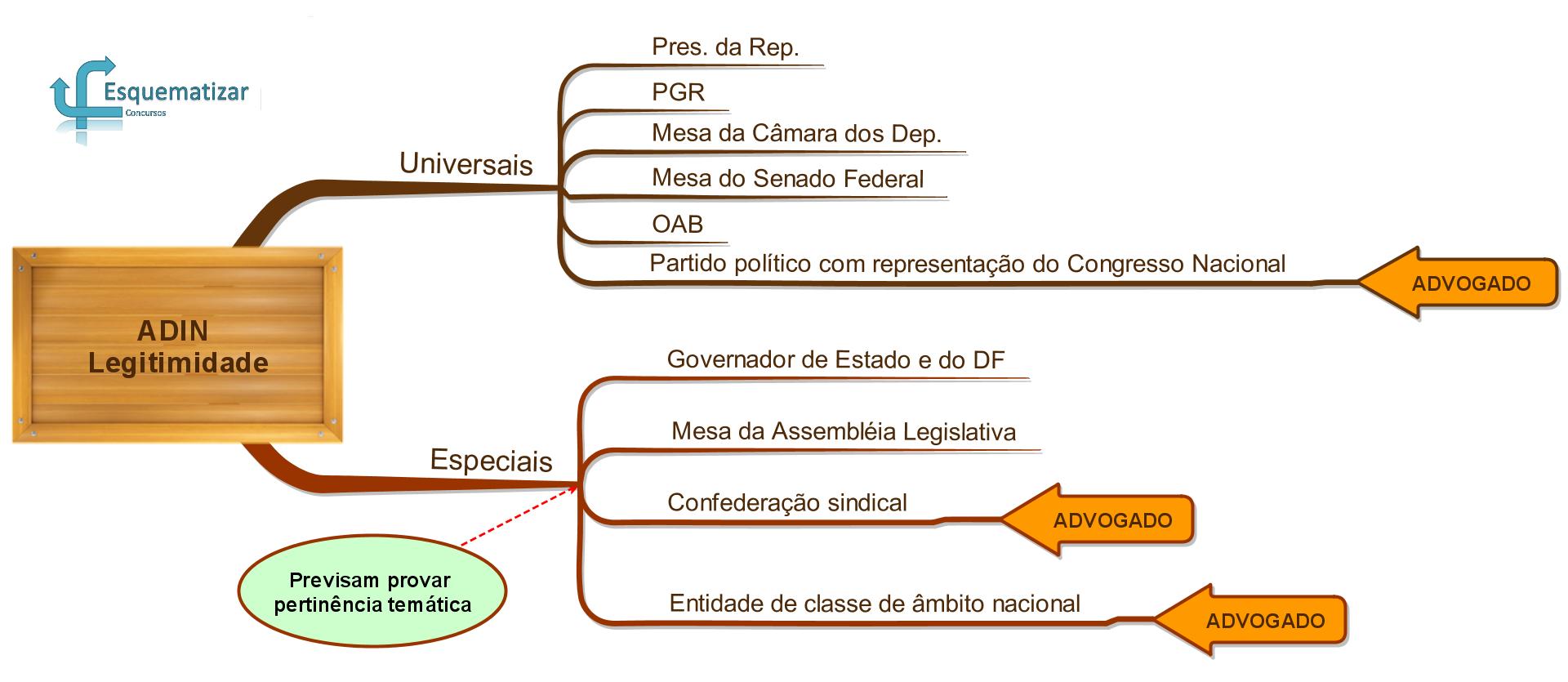 Controle concentrado de constitucionalidade