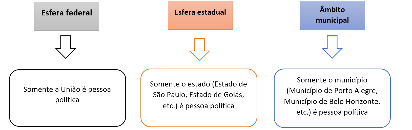 Noções gerais de Administração Pública
