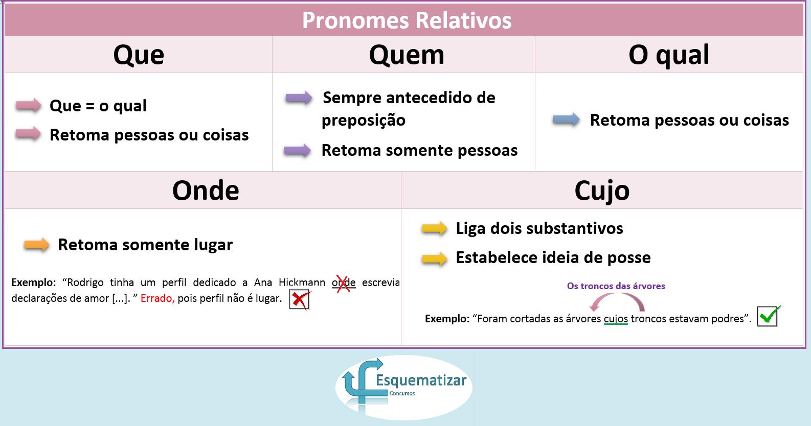 Pronomes