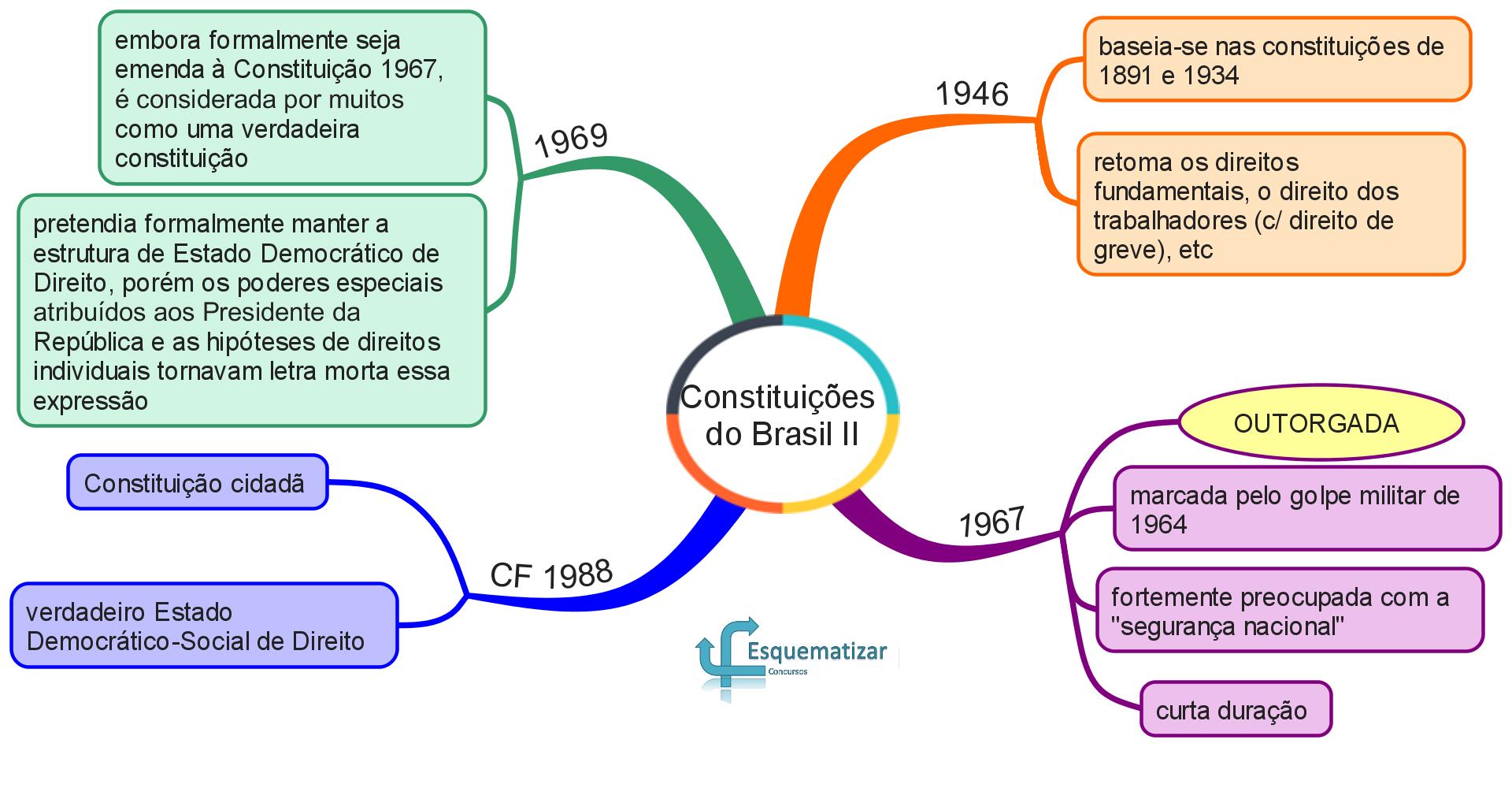 Constituições do Brasil II