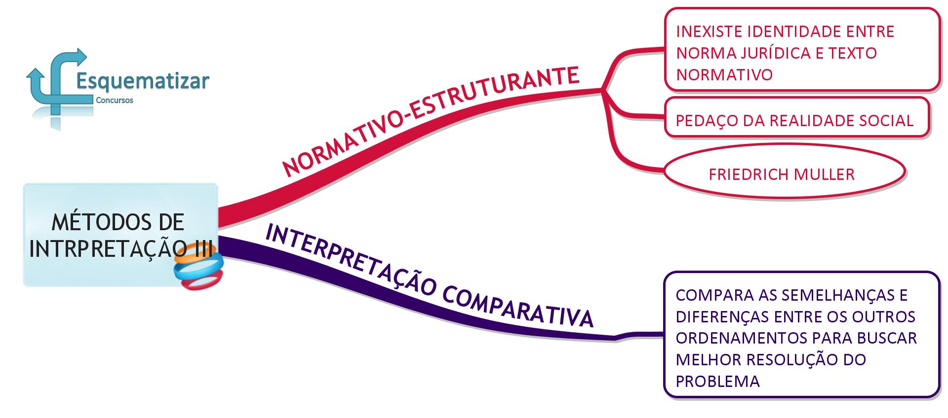 Métodos de Interpretação da Constituição