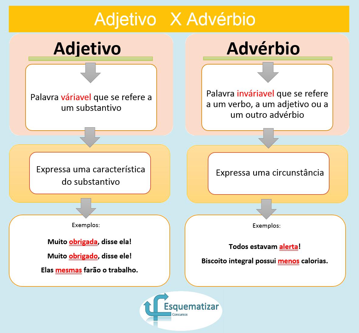 Adjetivo X Advérbio