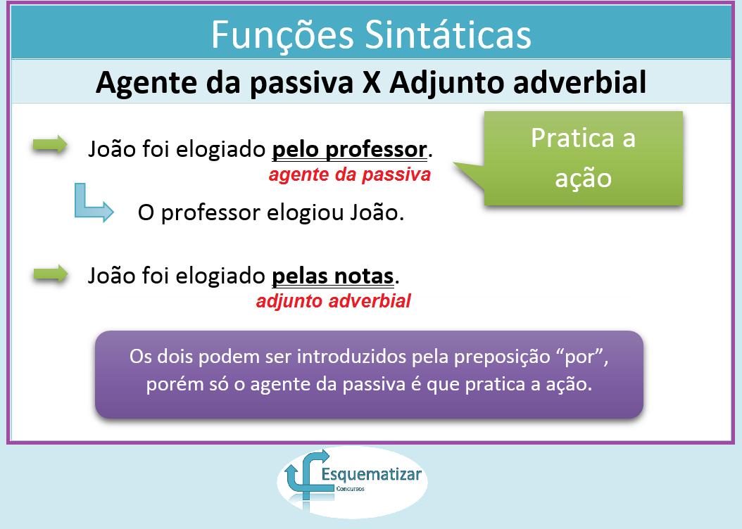 Funções Sintáticas - Agente da Passiva X Adjunto Adverbial