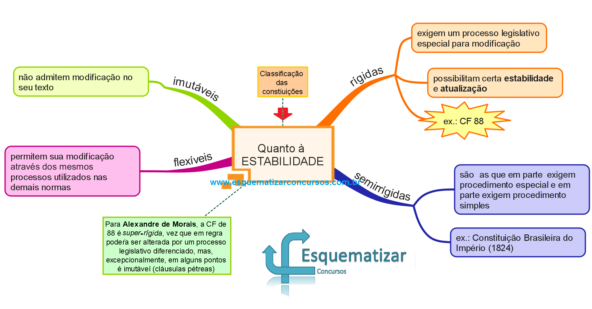 Classificação das constituições quanto à estabilidade