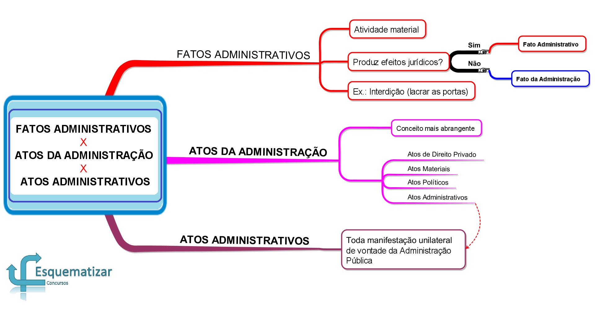Fatos Administrativos X Atos da Administração X Atos Administrativos