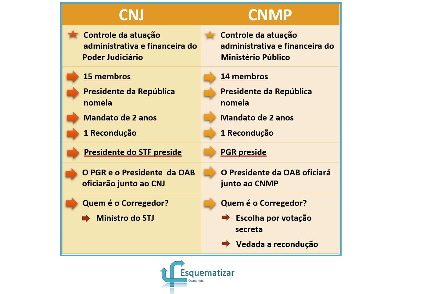 Conselho Nacional da Justiça x Conselho Nacional do Ministério Público