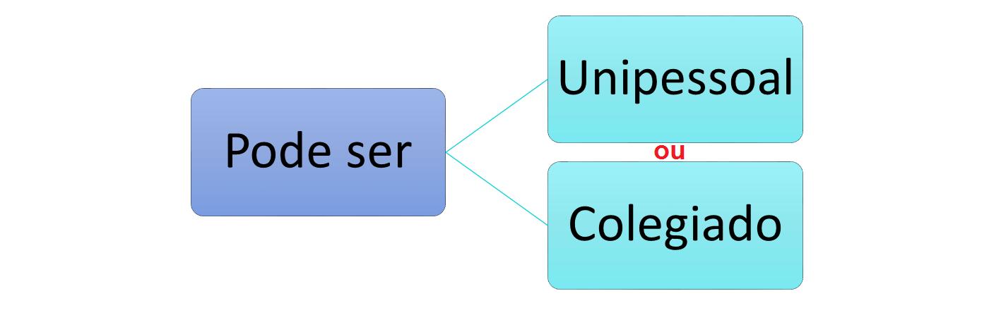 Ato simples, complexo e composto