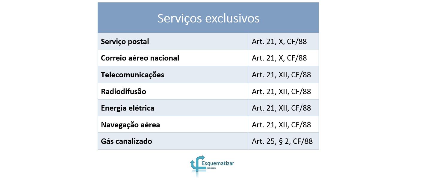 Classificação dos serviços públicos