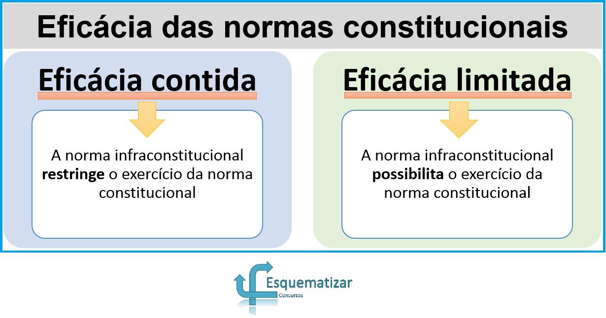 Eficácia das normas constitucionais: eficácia plena, contida e limitada