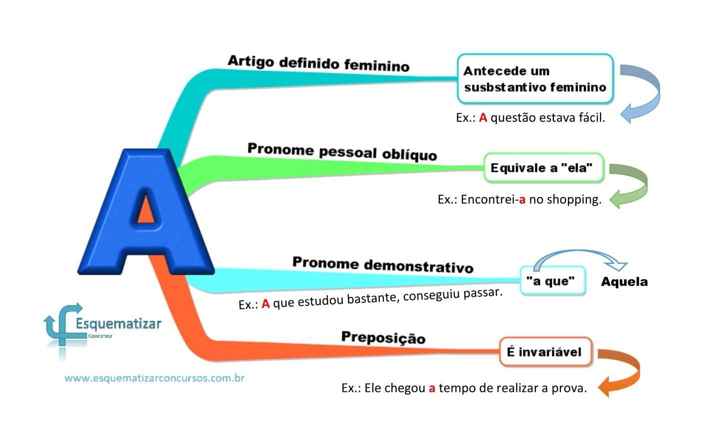 """Classes gramaticais do """"A"""""""