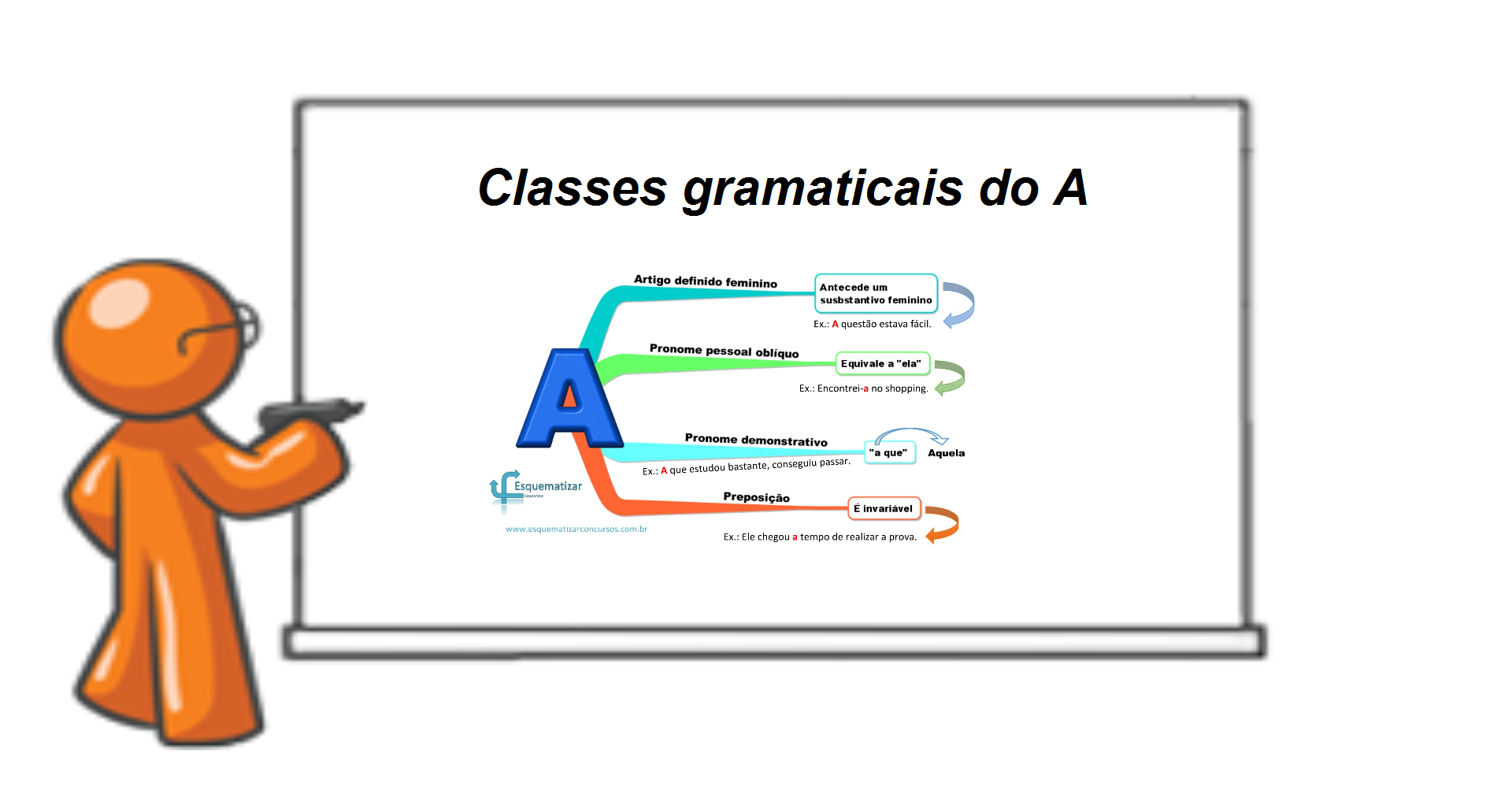 "Classes gramaticais do ""A"""