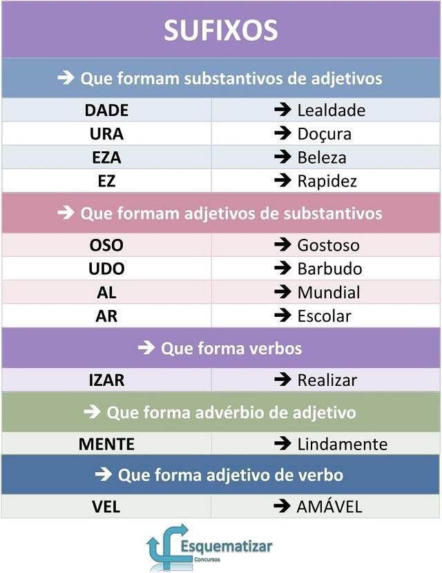 Quadro esquematizado de sufixos